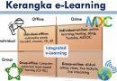 E-Learning: Model dan Implementasinya